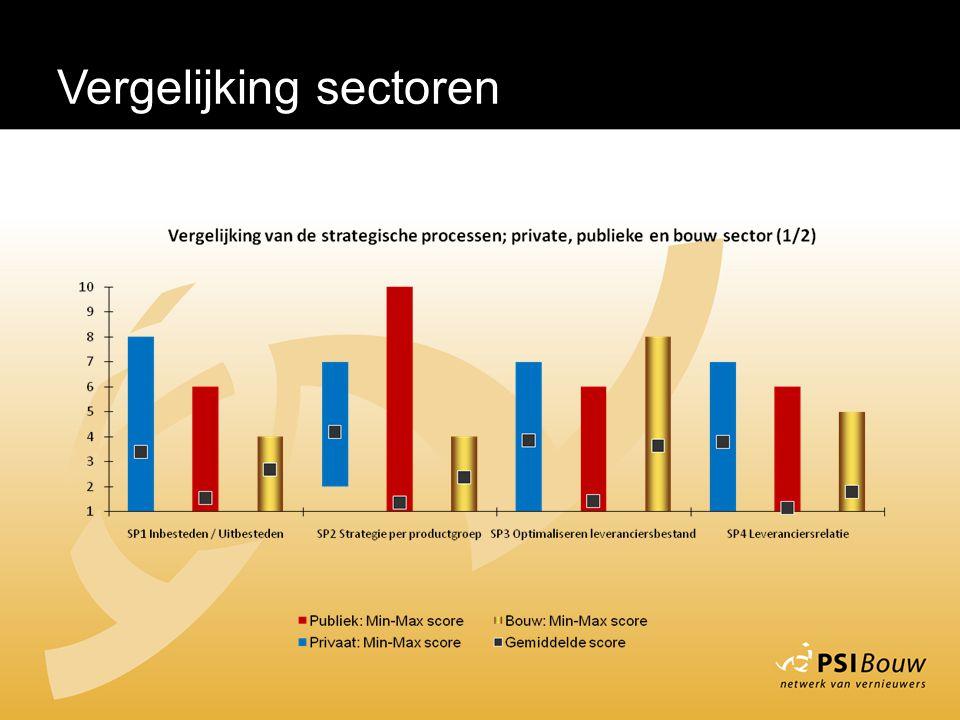 Vergelijking sectoren