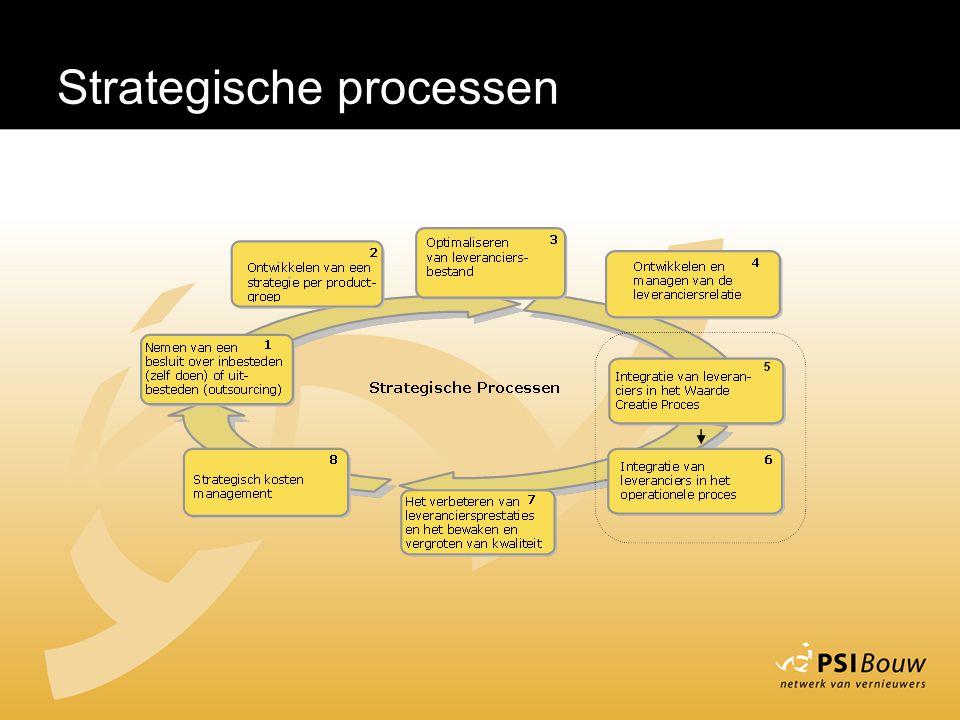Strategische processen