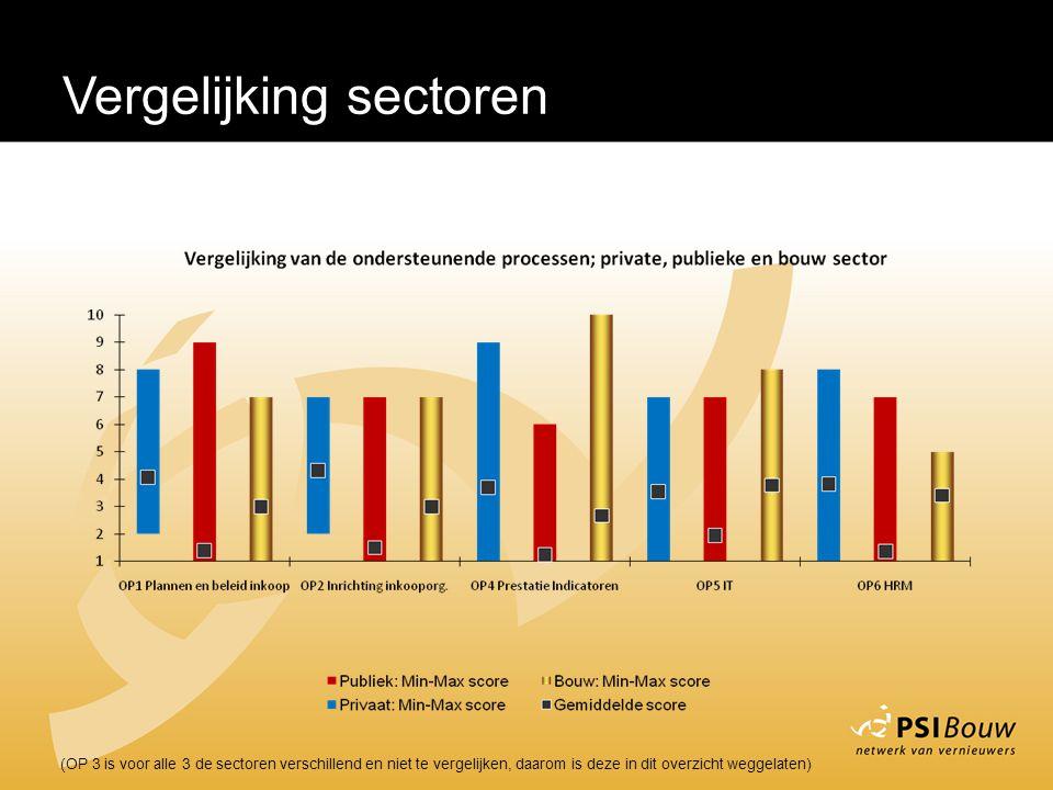 (OP 3 is voor alle 3 de sectoren verschillend en niet te vergelijken, daarom is deze in dit overzicht weggelaten)