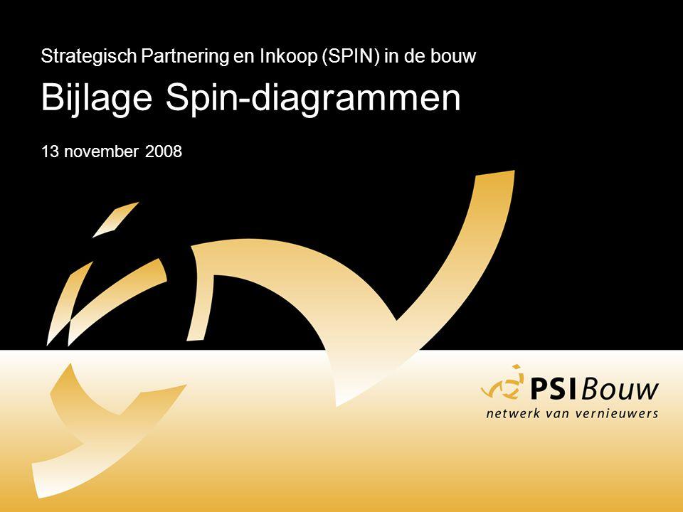 Strategisch Partnering en Inkoop (SPIN) in de bouw Bijlage Spin-diagrammen 13 november 2008
