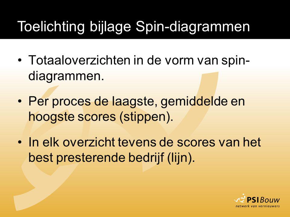 Toelichting bijlage Spin-diagrammen Totaaloverzichten in de vorm van spin- diagrammen. Per proces de laagste, gemiddelde en hoogste scores (stippen).