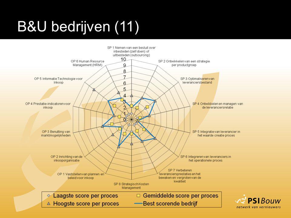 B&U bedrijven (11)