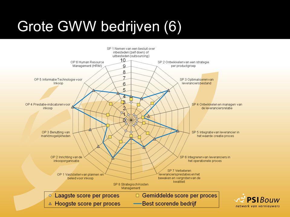 Grote GWW bedrijven (6)
