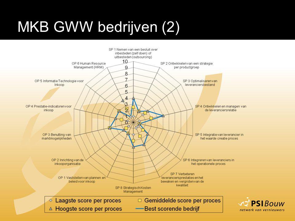 MKB GWW bedrijven (2)