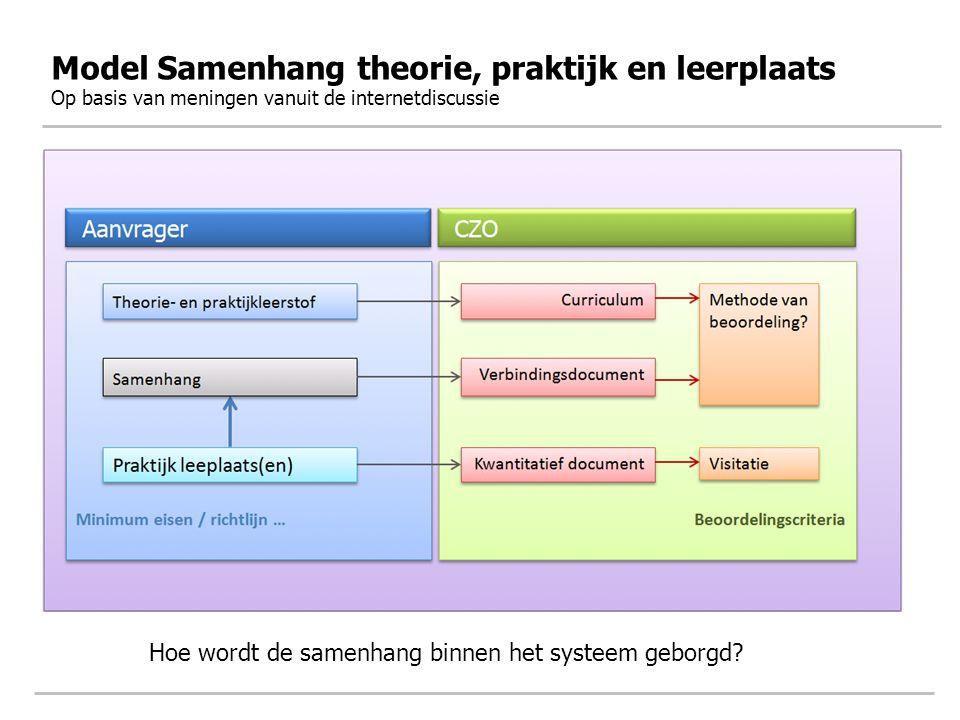 Model Samenhang theorie, praktijk en leerplaats Op basis van meningen vanuit de internetdiscussie Hoe wordt de samenhang binnen het systeem geborgd?
