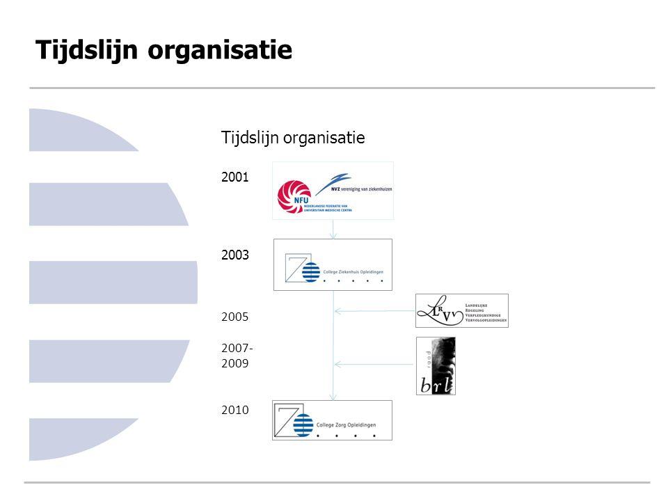 Tijdslijn organisatie 2001 2003 2005 2007- 2009 2010 Tijdslijn organisatie