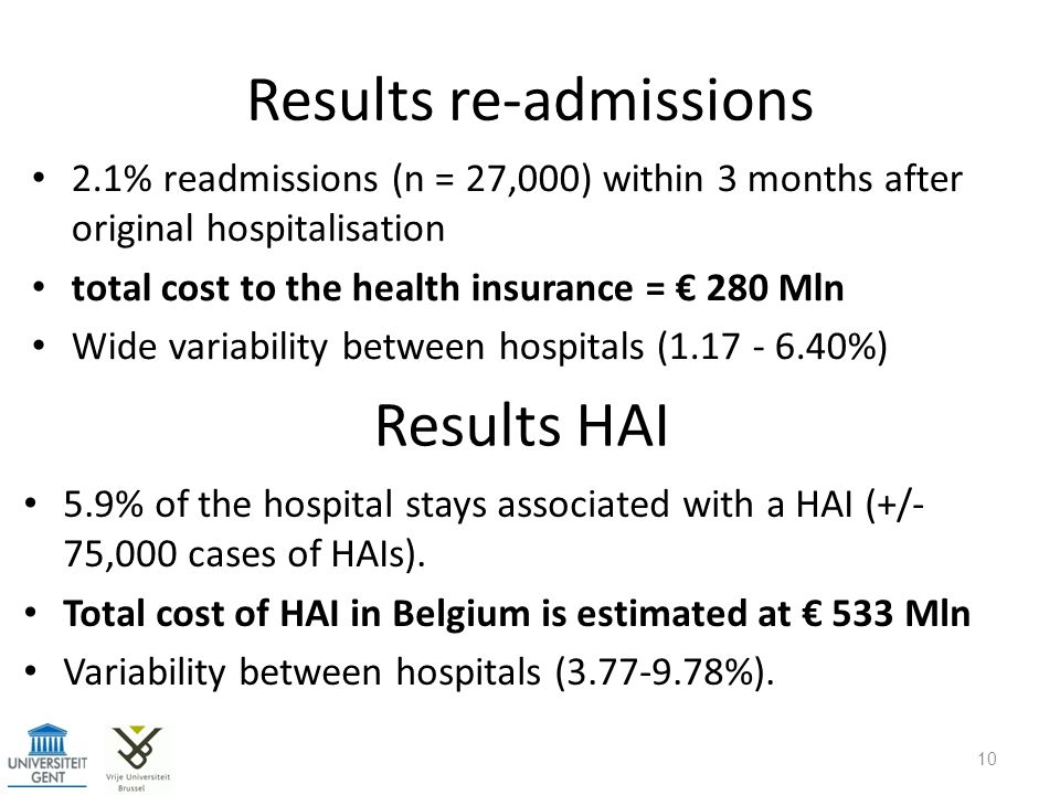 Results re-admissions 2.1% readmissions (n = 27,000) within 3 months after original hospitalisation total cost to the health insurance = € 280 Mln Wid