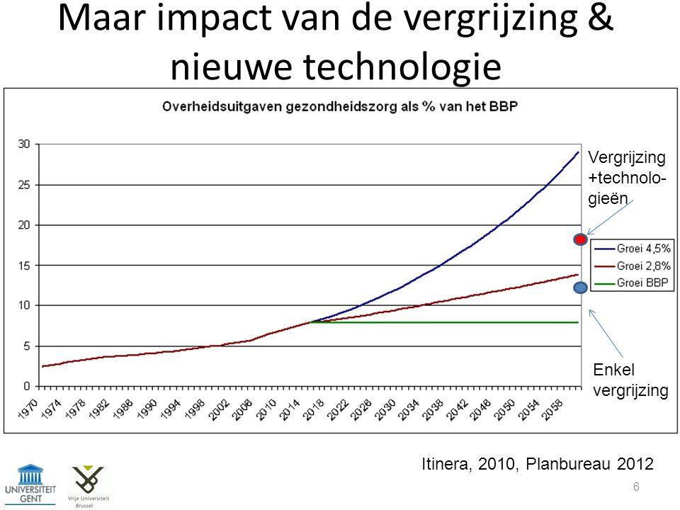 Maar impact van de vergrijzing & nieuwe technologie 6 Itinera, 2010, Planbureau 2012 Enkel vergrijzing Vergrijzing +technolo- gieën