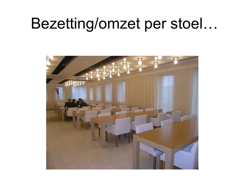 Bezetting/omzet per stoel…
