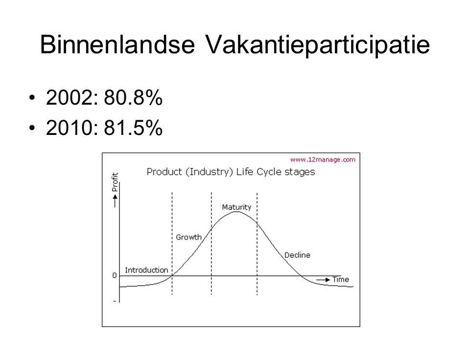 Binnenlandse Vakantieparticipatie 2002: 80.8% 2010: 81.5%