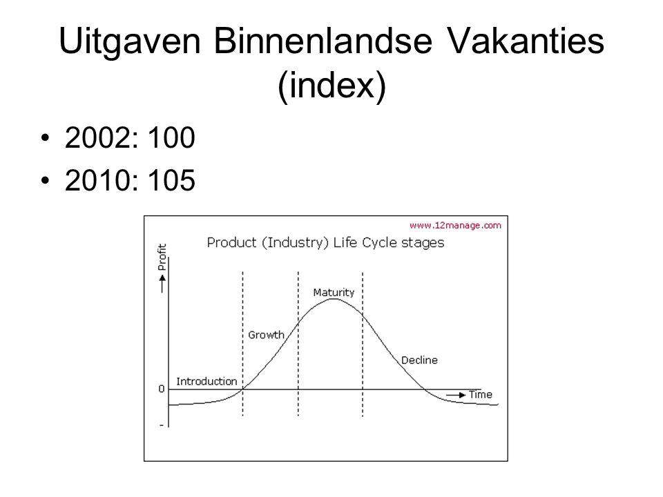 Uitgaven Binnenlandse Vakanties (index) 2002: 100 2010: 105