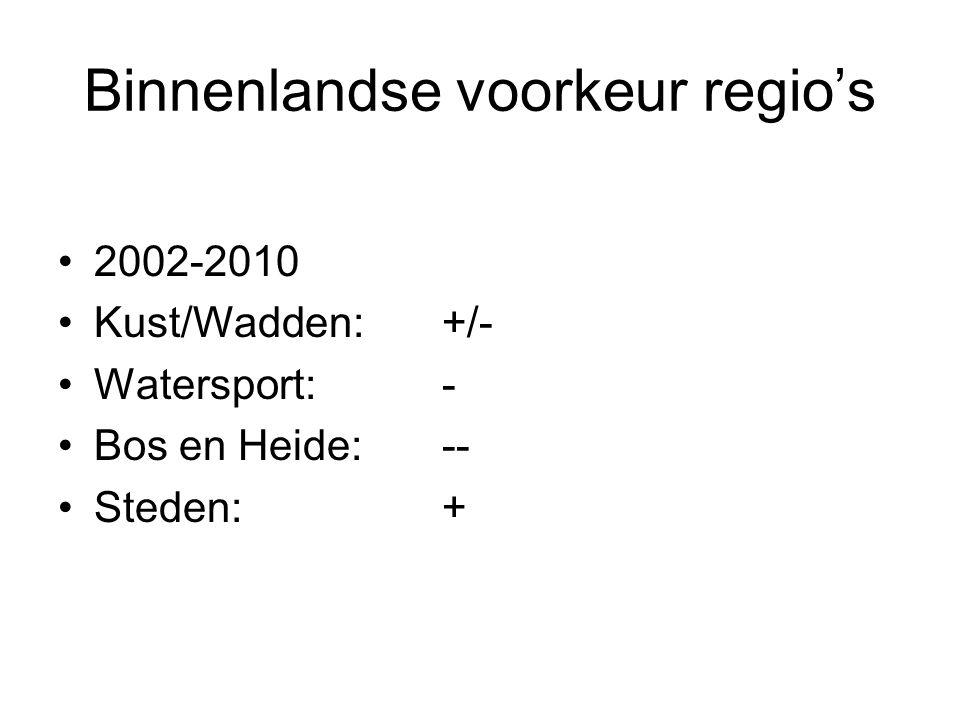 Binnenlandse voorkeur regio's 2002-2010 Kust/Wadden: +/- Watersport:- Bos en Heide:-- Steden:+