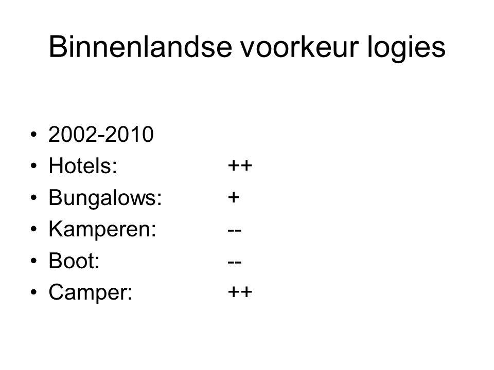 Binnenlandse voorkeur logies 2002-2010 Hotels: ++ Bungalows:+ Kamperen:-- Boot:-- Camper:++