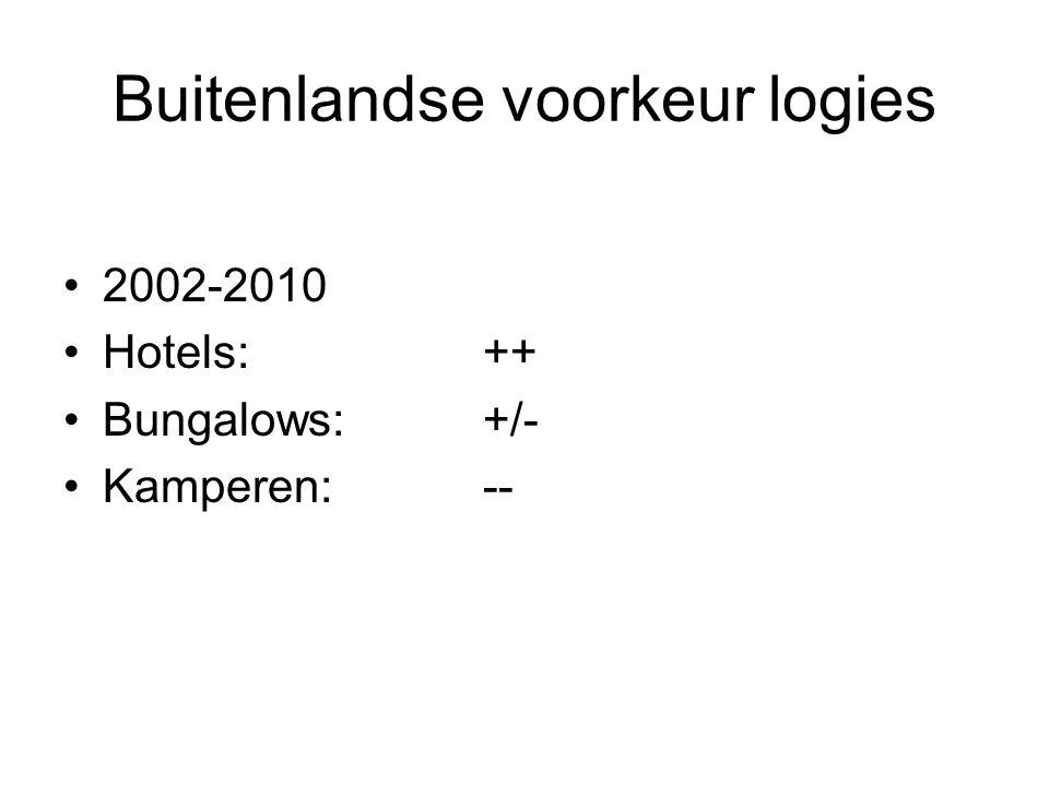 Buitenlandse voorkeur logies 2002-2010 Hotels: ++ Bungalows:+/- Kamperen:--