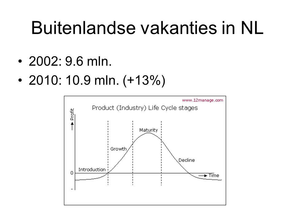 Buitenlandse vakanties in NL 2002: 9.6 mln. 2010: 10.9 mln. (+13%)