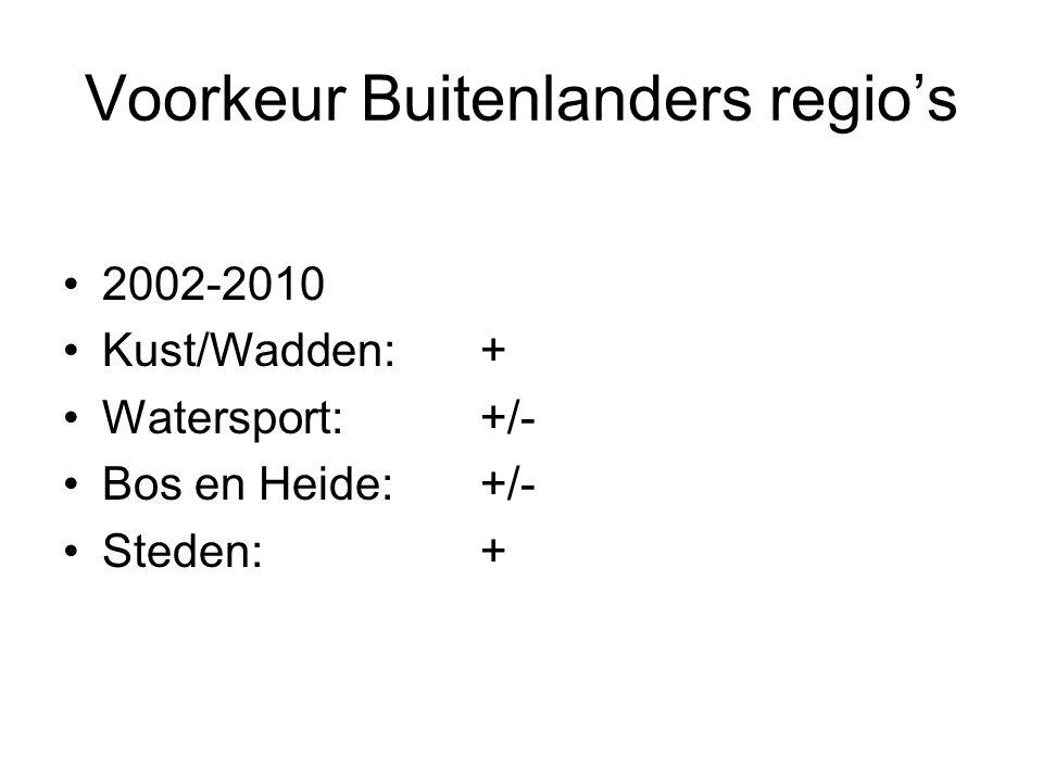Voorkeur Buitenlanders regio's 2002-2010 Kust/Wadden: + Watersport:+/- Bos en Heide:+/- Steden:+
