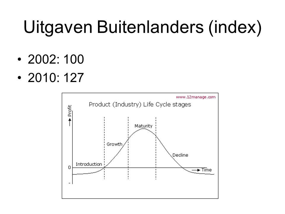 Uitgaven Buitenlanders (index) 2002: 100 2010: 127