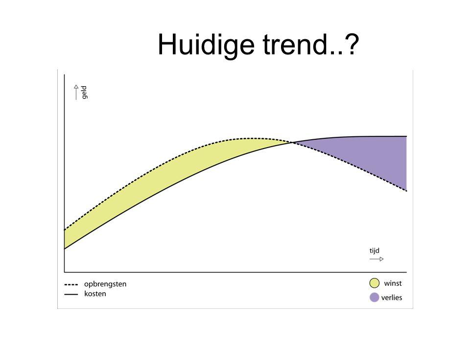 Huidige trend..