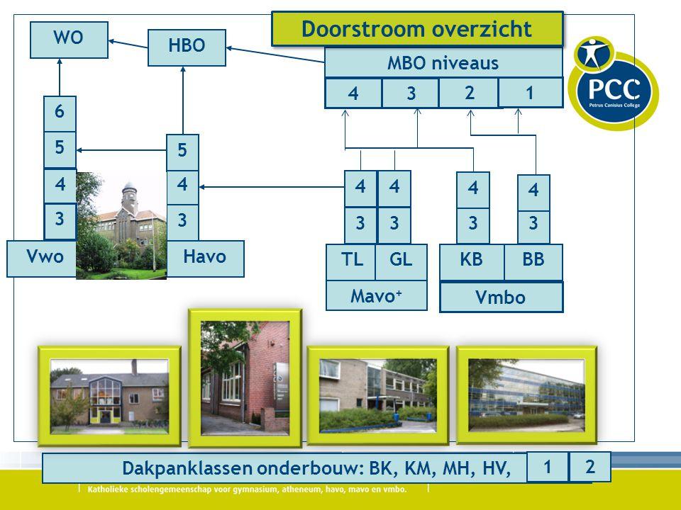 Dakpanklassen onderbouw: BK, KM, MH, HV, WO HBO MBO niveaus Mavo + 4 5 6 3 4 5 3 4 3 4 3 4 3 4 VwoHavo TLGLKBBB Vmbo 34 21 3 12 Doorstroom overzicht