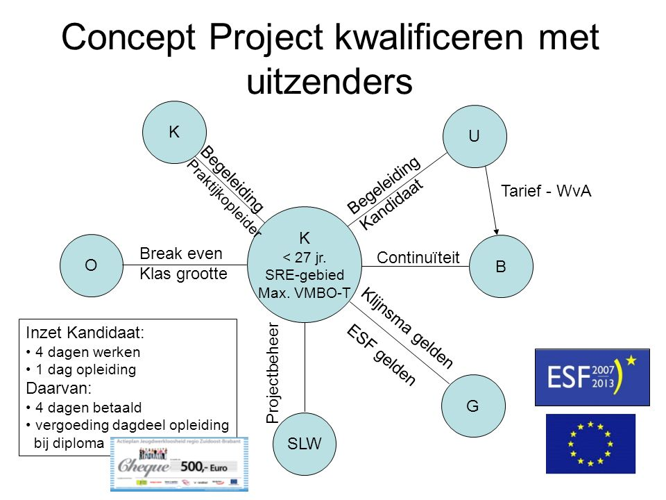Concept Project kwalificeren met uitzenders K < 27 jr. SRE-gebied Max. VMBO-T U B G SLW O K Continuïteit Tarief - WvA Begeleiding Praktijkopleider Bre