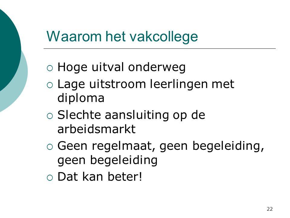 Waarom het vakcollege  Hoge uitval onderweg  Lage uitstroom leerlingen met diploma  Slechte aansluiting op de arbeidsmarkt  Geen regelmaat, geen b