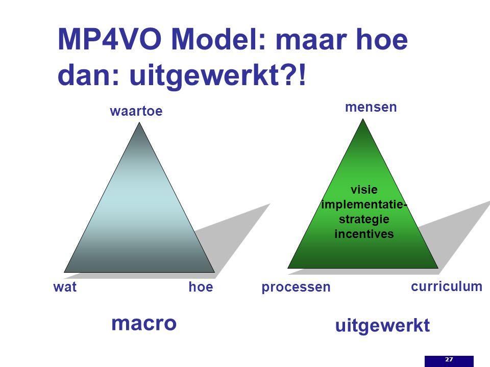 MP4VO Model: maar hoe dan: uitgewerkt?! mensen waartoe wathoeprocessen macro uitgewerkt visie implementatie- strategie incentives curriculum 27