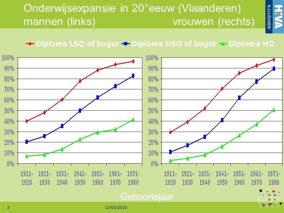 12/05/20103 Onderwijsexpansie in 20°eeuw (Vlaanderen) mannen (links) vrouwen (rechts) Geboortejaar