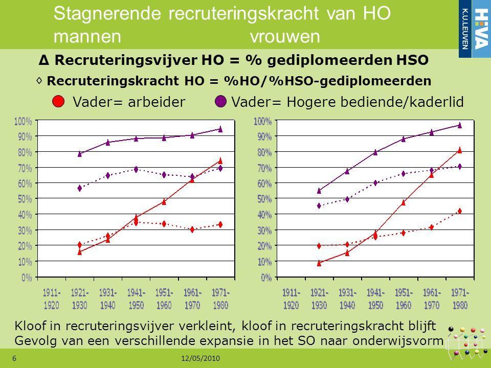 12/05/20106 ∆ Recruteringsvijver HO = % gediplomeerden HSO Kloof in recruteringsvijver verkleint, kloof in recruteringskracht blijft Gevolg van een ve