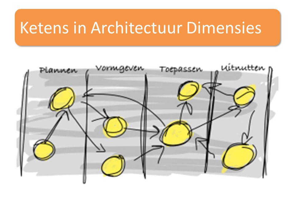 Ketens in Architectuur Dimensies