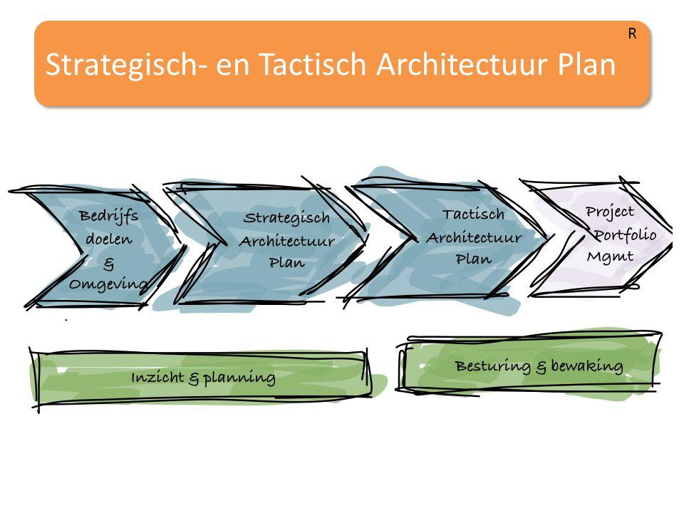 Strategisch- en Tactisch Architectuur Plan R