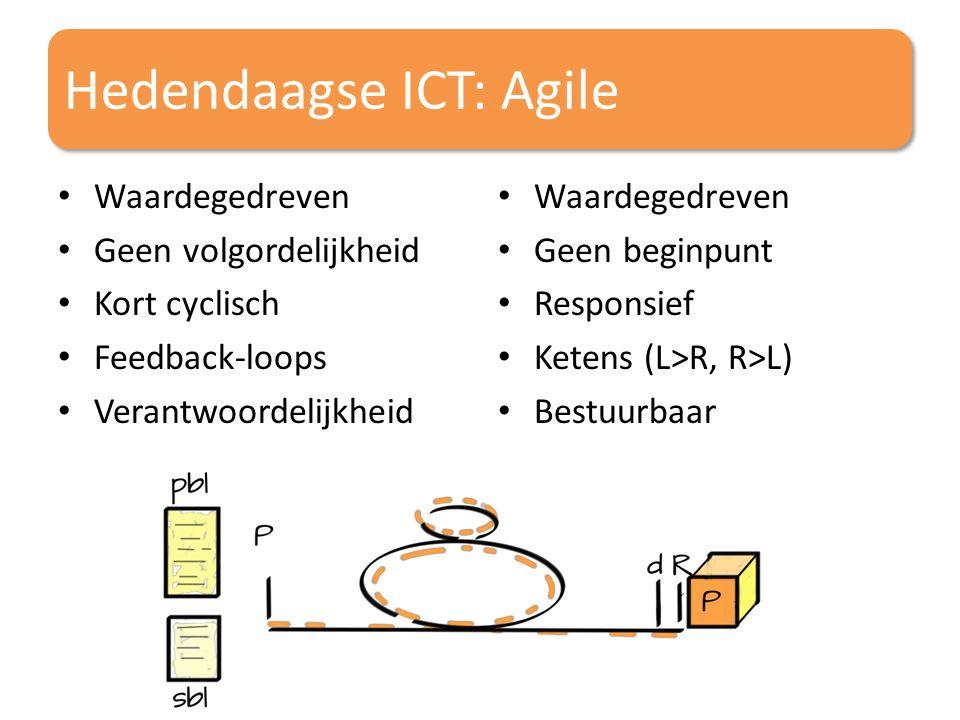 Hedendaagse ICT: Agile Waardegedreven Geen volgordelijkheid Kort cyclisch Feedback-loops Verantwoordelijkheid Waardegedreven Geen beginpunt Responsief