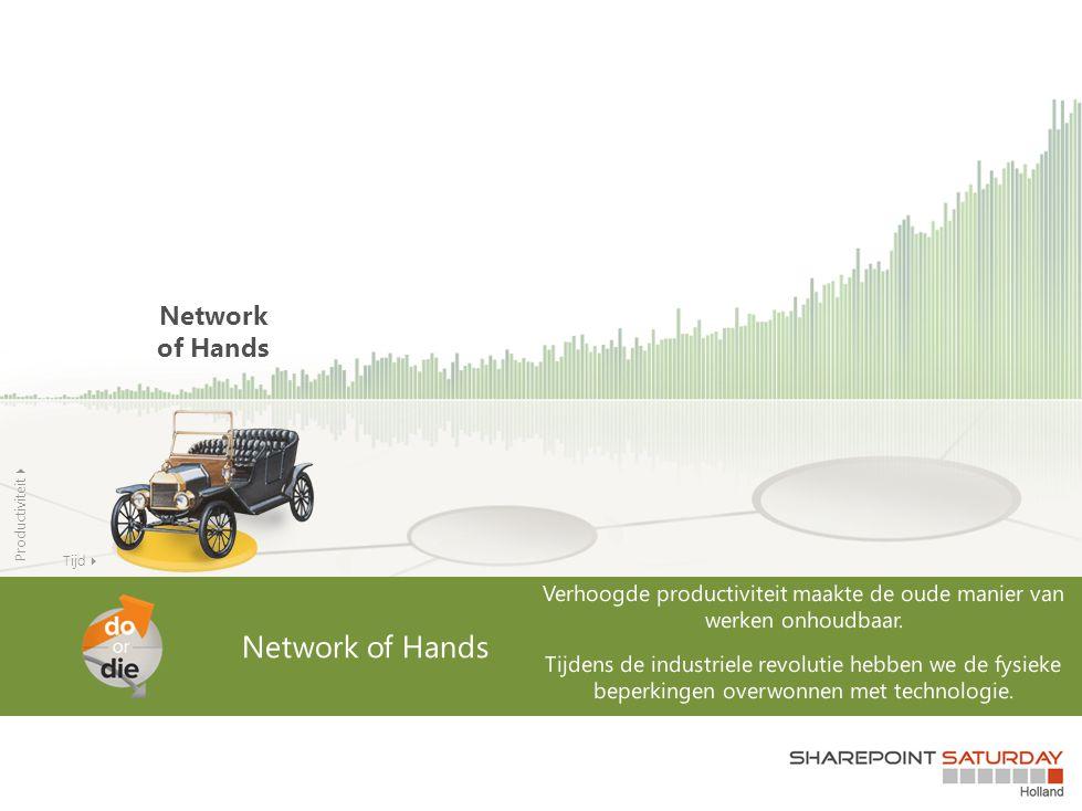 Productiviteit  Network of Hands Tijd 