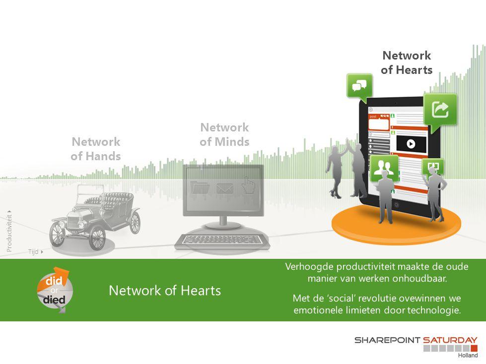 Network of Minds Network of Hands Network of Hearts Tijd  Productiviteit 