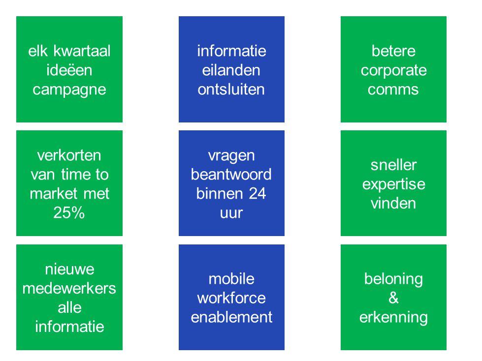 elk kwartaal ideëen campagne informatie eilanden ontsluiten betere corporate comms verkorten van time to market met 25% vragen beantwoord binnen 24 uu