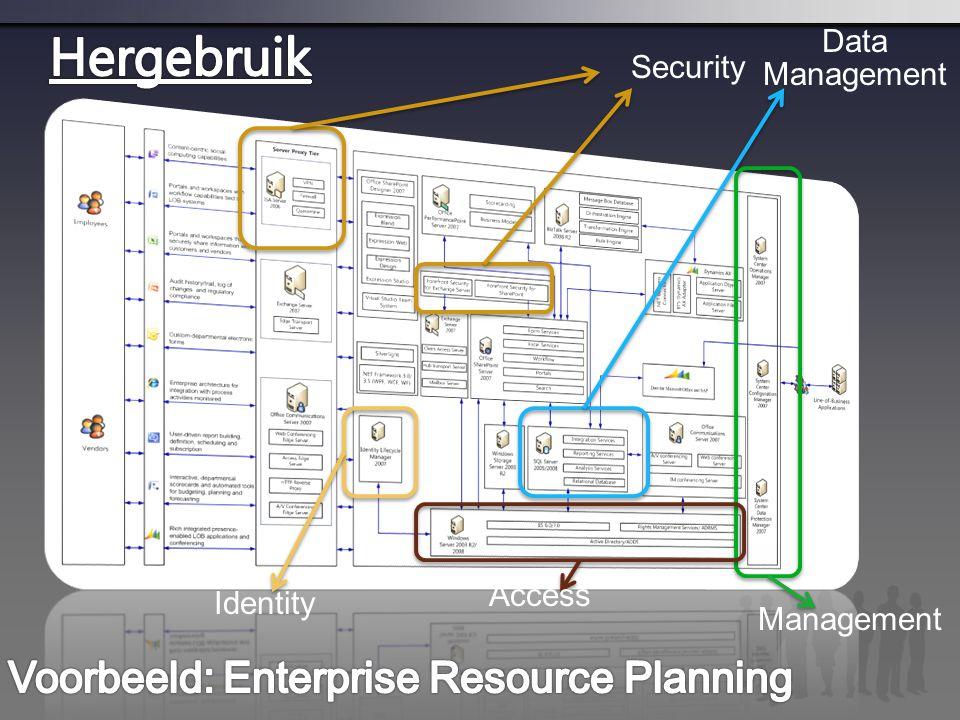 Management Access Identity Security Data Management