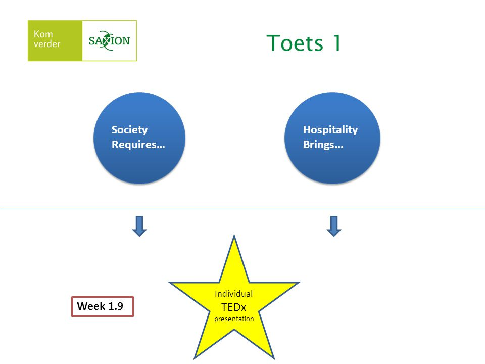 Toets 1 Society Requires… Hospitality Brings... Individual TEDx presentation Week 1.9