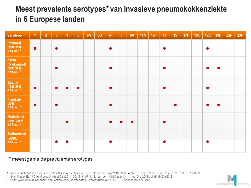 Meest prevalente serotypes* van invasieve pneumokokkenziekte in 6 Europese landen Serotype123456A6B7F89V11A12F141517F18C19A19F22F23F Portugal (2006-20