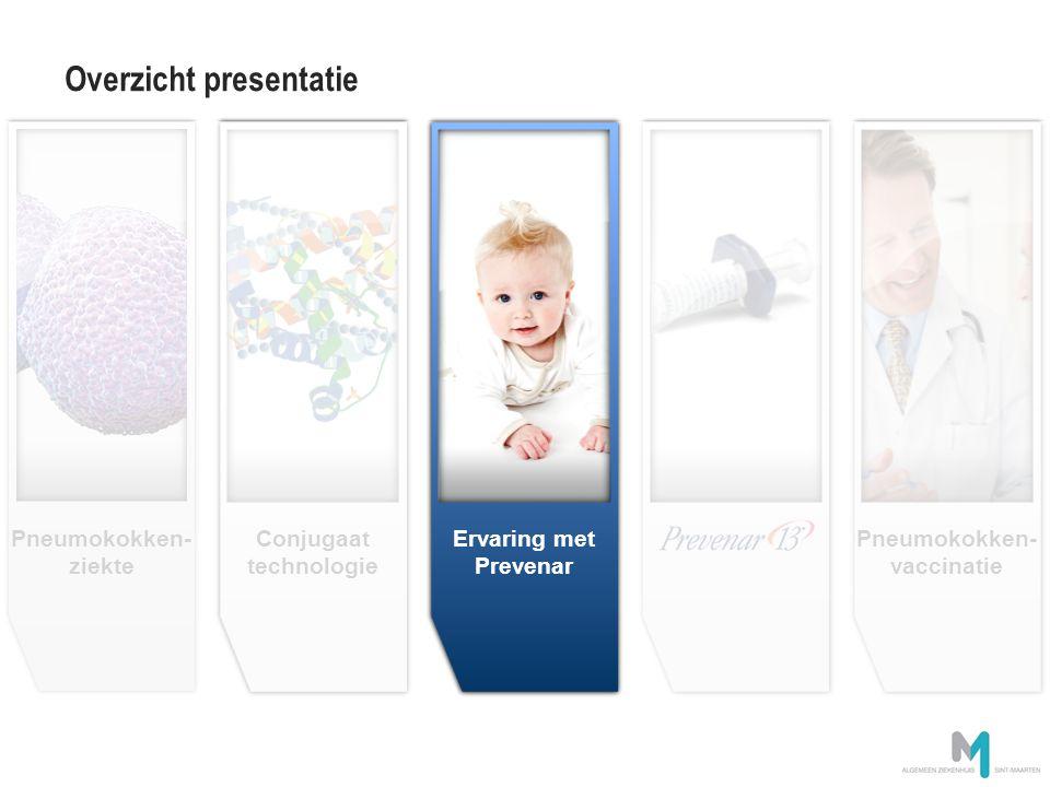 Prevenar heritage Conjugate technology image en attente Conjugaat technologie Overzicht presentatie Pneumokokken- ziekte Pneumokokken- vaccinatie Erva