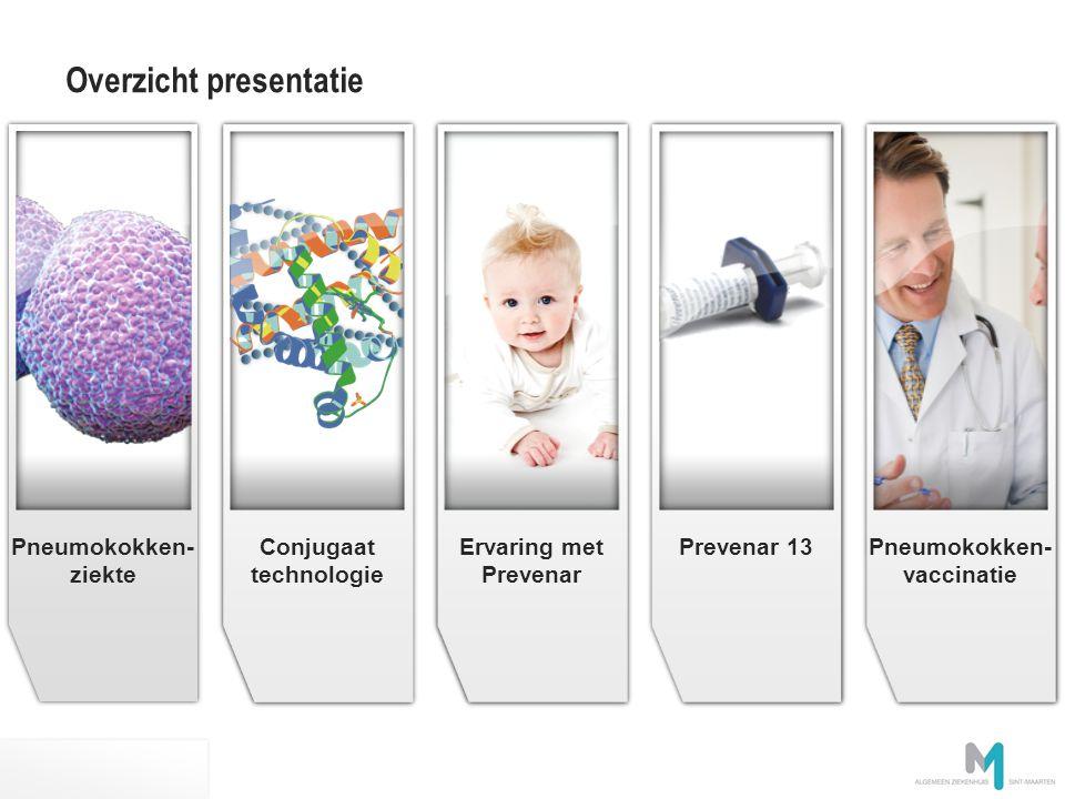 Pneumokokken- vaccinatie Prevenar 13 Ervaring met Prevenar Pneumokokken- ziekte Conjugate technology image en attente Conjugaat technologie Pneumokokken- ziekte Overzicht presentatie