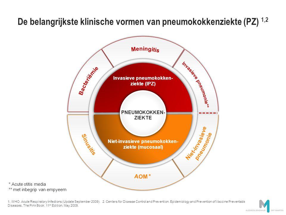 Meer dan 80% van de gevallen van IPZ bij ouderen is bacteriële pneumonie 1 Meningitis 0-5 jaar Bacteriële pneumonie > 50 jaar Retrospectieve studie van IPZ-toezichtgegevens binnen de Nederlandse bevolking (1275 gehospitaliseerde gevallen), Juni 2004–Juni 2006 vóór invoering van PCV-7 1.