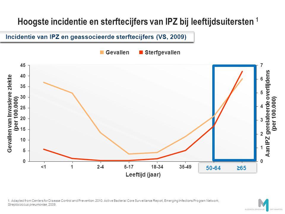 Hoogste incidentie en sterftecijfers van IPZ bij leeftijdsuitersten 1 Incidentie van IPZ en geassocieerde sterftecijfers (VS, 2009) GevallenSterfgeval