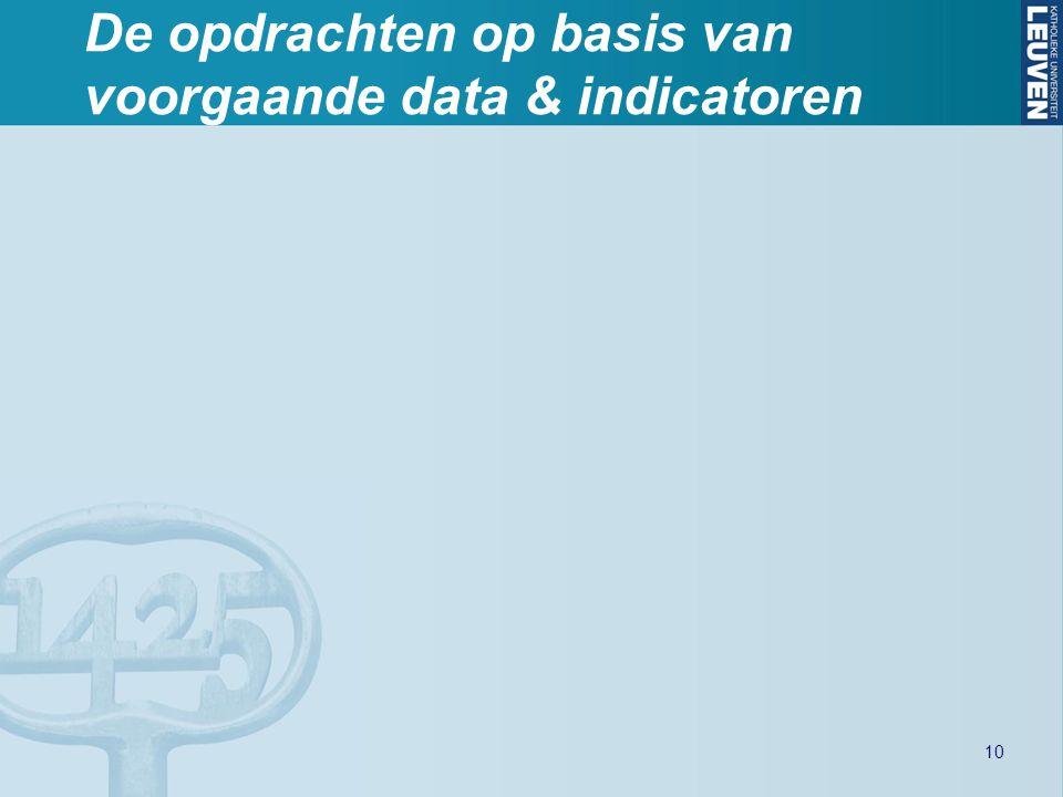De opdrachten op basis van voorgaande data & indicatoren 10