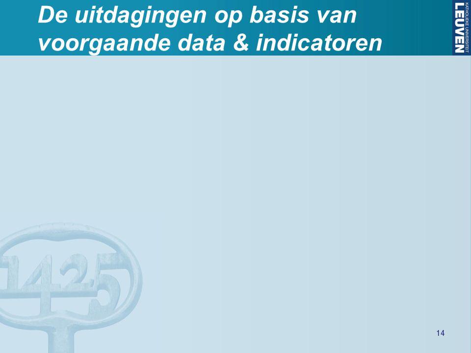 De uitdagingen op basis van voorgaande data & indicatoren 14