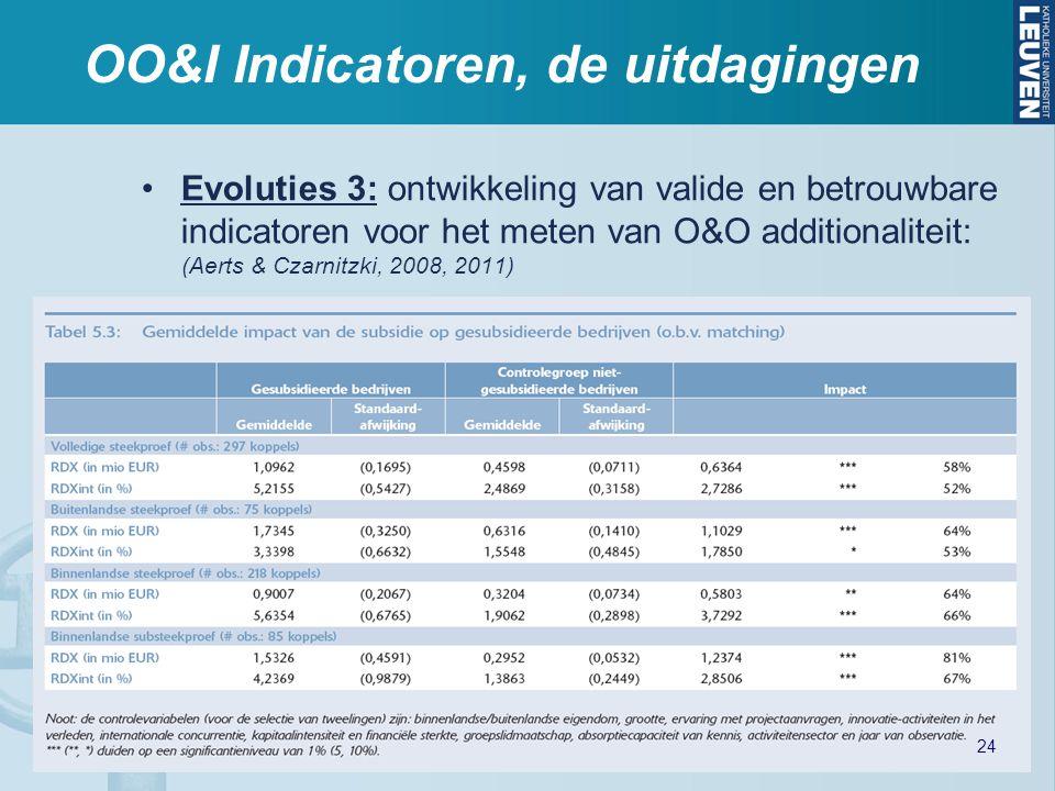 OO&I Indicatoren, de uitdagingen Evoluties 3: ontwikkeling van valide en betrouwbare indicatoren voor het meten van O&O additionaliteit: (Aerts & Czar