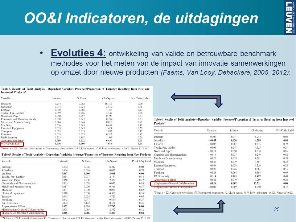OO&I Indicatoren, de uitdagingen Evoluties 4: ontwikkeling van valide en betrouwbare benchmark methodes voor het meten van de impact van innovatie sam