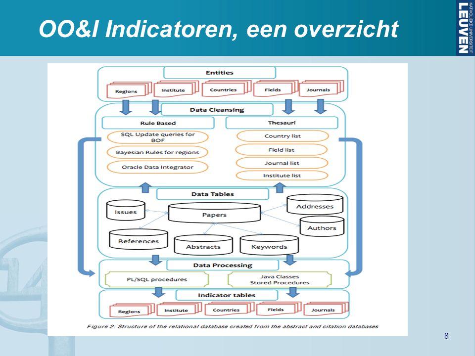 OO&I Indicatoren, een overzicht 8