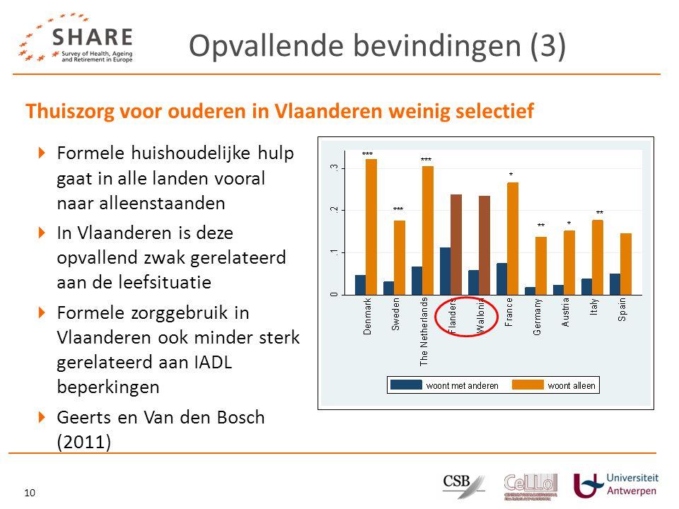 Opvallende bevindingen (3) 10 Thuiszorg voor ouderen in Vlaanderen weinig selectief  Formele huishoudelijke hulp gaat in alle landen vooral naar alleenstaanden  In Vlaanderen is deze opvallend zwak gerelateerd aan de leefsituatie  Formele zorggebruik in Vlaanderen ook minder sterk gerelateerd aan IADL beperkingen  Geerts en Van den Bosch (2011)
