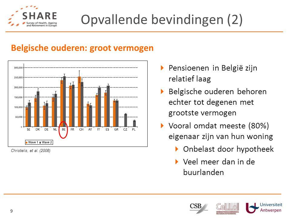 Opvallende bevindingen (2) 9 Belgische ouderen: groot vermogen  Pensioenen in België zijn relatief laag  Belgische ouderen behoren echter tot degenen met grootste vermogen  Vooral omdat meeste (80%) eigenaar zijn van hun woning  Onbelast door hypotheek  Veel meer dan in de buurlanden Christelis, et al.