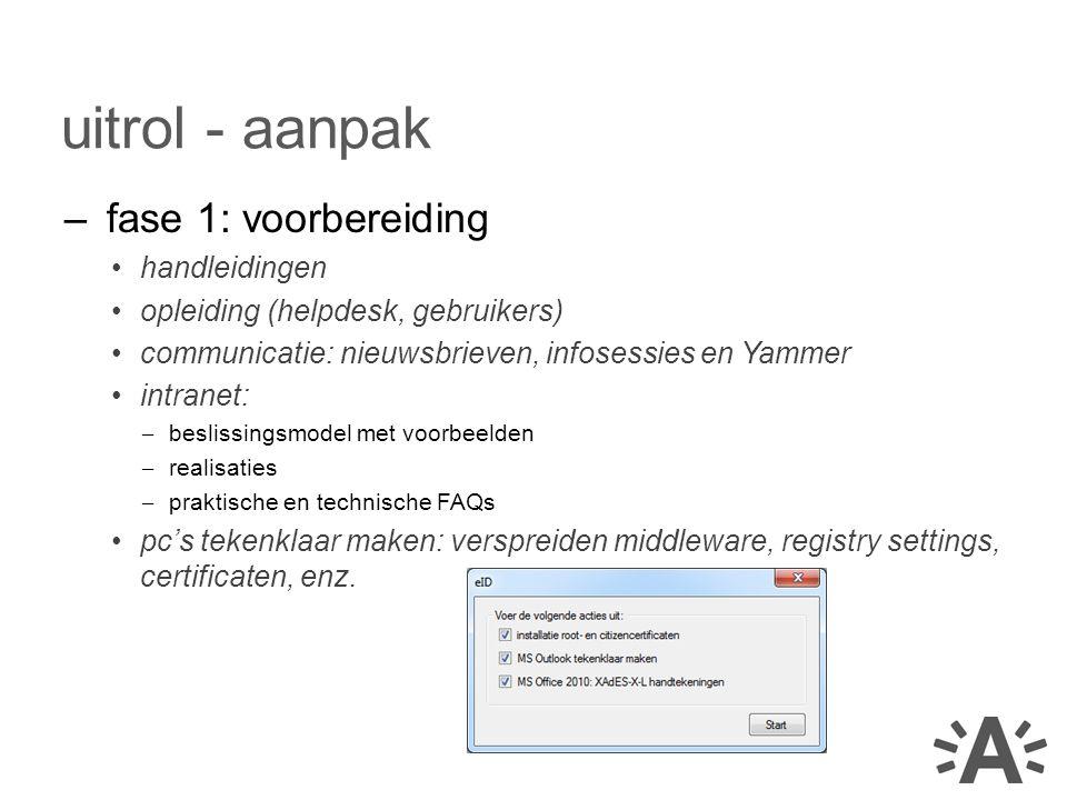 –fase 1: voorbereiding handleidingen opleiding (helpdesk, gebruikers) communicatie: nieuwsbrieven, infosessies en Yammer intranet: – beslissingsmodel