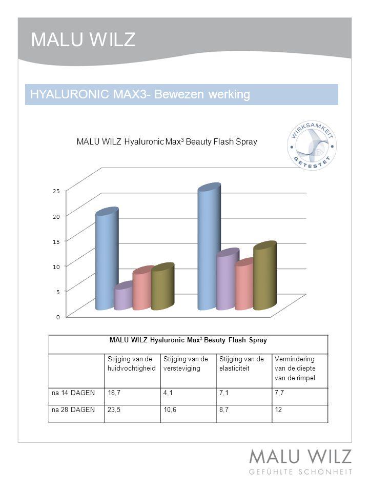 MALU WILZ Hyaluronic Max 3 Beauty Flash Spray Stijging van de huidvochtigheid Stijging van de versteviging Stijging van de elasticiteit Vermindering van de diepte van de rimpel na 14 DAGEN18,74,17,17,7 na 28 DAGEN23,510,68,712 MALU WILZ HYALURONIC MAX3- Bewezen werking